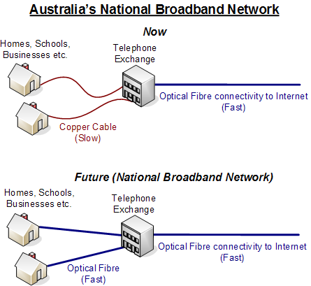 Internet Network